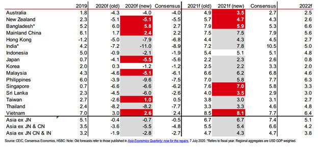 HSBC: Việt Nam là nền kinh tế ASEAN duy nhất được dự báo tăng trưởng khả quan 2020, sẽ đạt mức 8,1% vào 2021 - Ảnh 2.