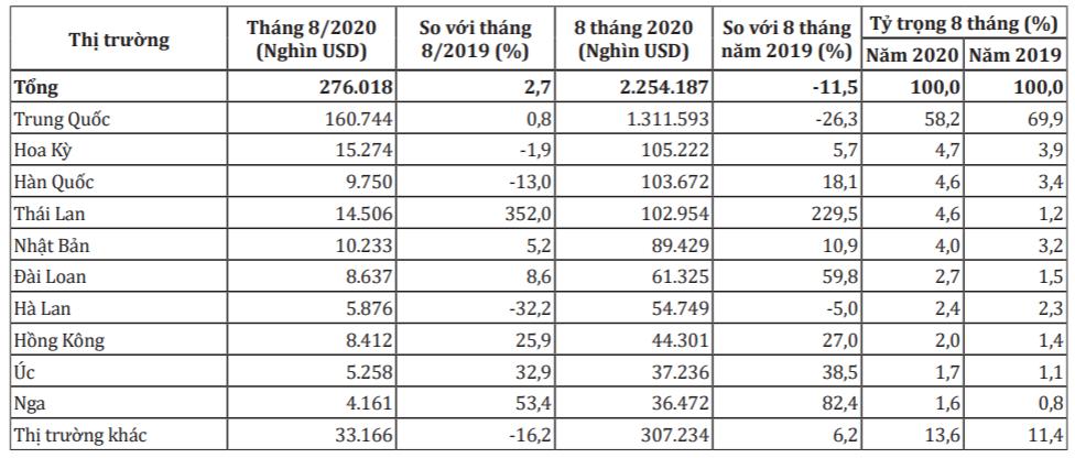 Dự báo xuất khẩu rau quả sẽ tăng nhờ tín hiệu tích cực của thị trường tiêu thụ chính - Ảnh 1.