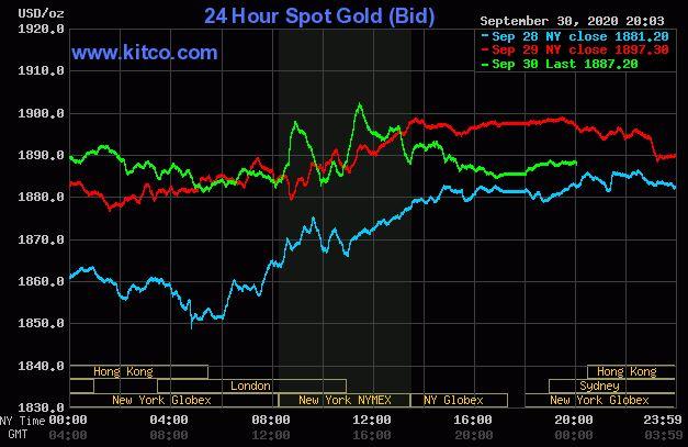 Giá vàng hôm nay 1/10: Vẫn duy trì quanh ngưỡng 1.887 USD/ounce - Ảnh 1.