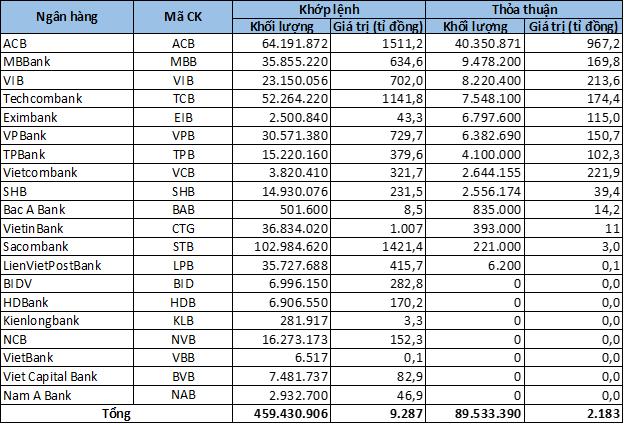 Cổ phiếu ngân hàng tuần qua: VIB quán quân tăng giá, STB dẫn đầu thanh khoản - Ảnh 5.