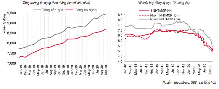 Lãi suất tiền gửi khó tăng trở lại vì ngân hàng thừa tiền - Ảnh 1.