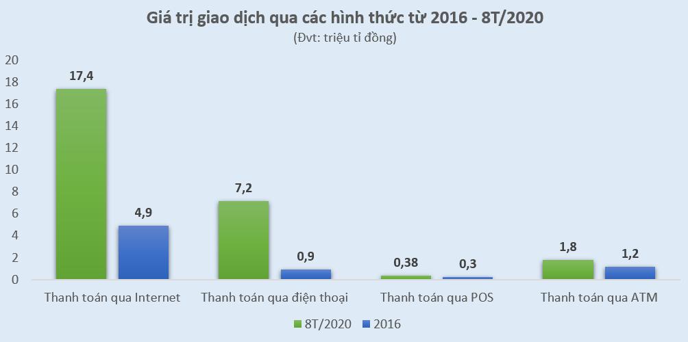 Thanh toán phi tiền mặt 'bùng nổ' giai đoạn 2016 đến 2020 - Ảnh 2.