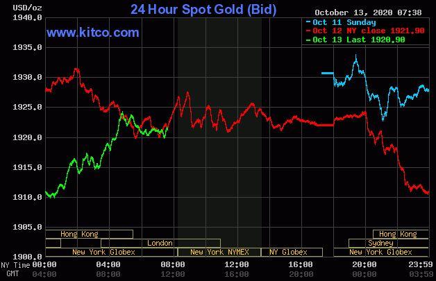 Dự báo giá vàng 14/10: Vàng đang được kì vọng sẽ khởi sắc? - Ảnh 2.