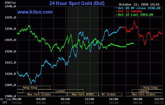 Giá vàng hôm nay 13/10: Giao dịch quanh ngưỡng 1.923 USD/ounce - Ảnh 1.