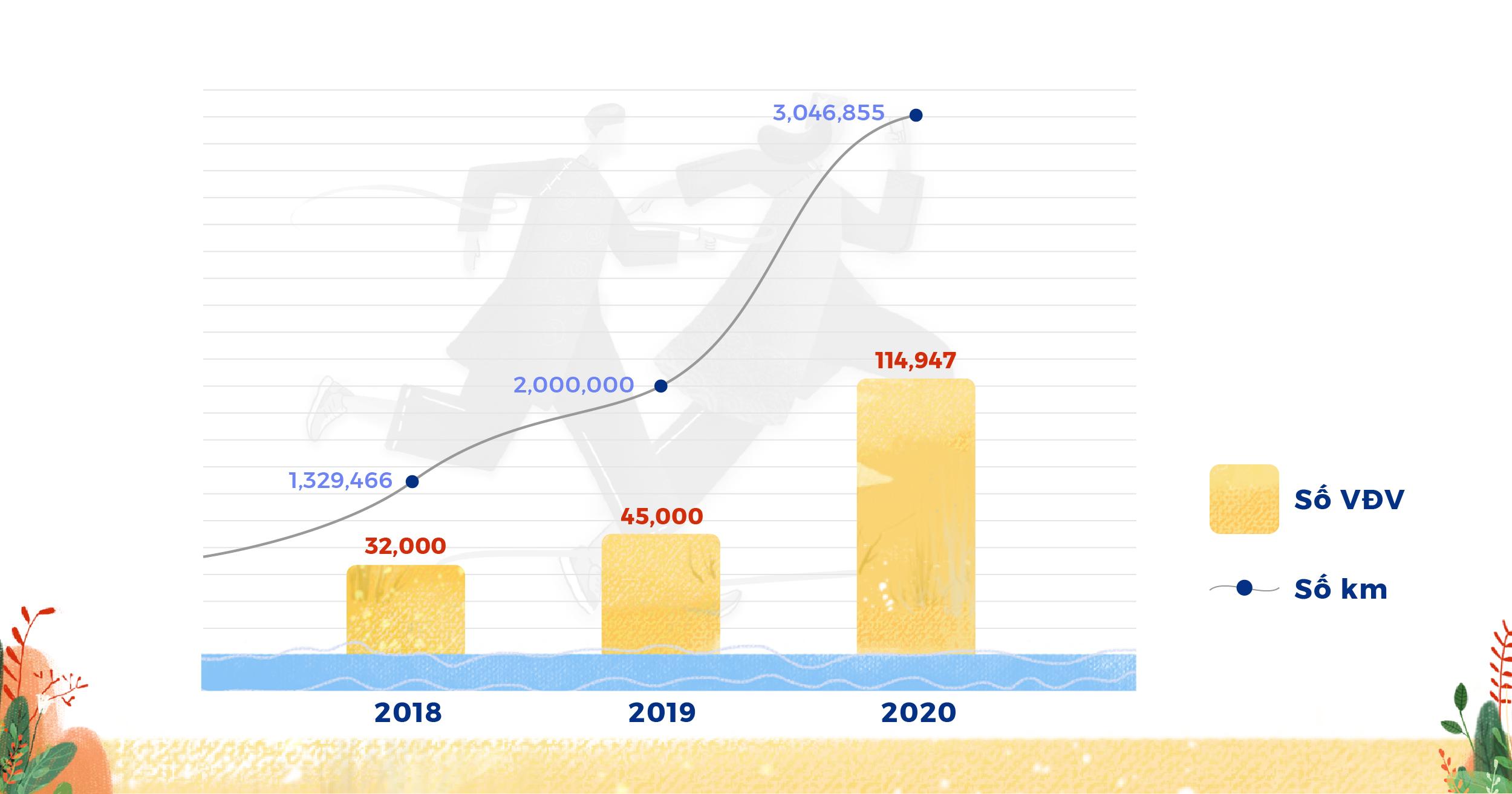 Giải chạy bộ online UpRace 2020 ủng hộ hơn 3 tỉ đồng cho cộng đồng - Ảnh 1.