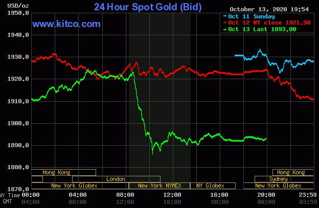 Giá vàng hôm nay 14/10: Vàng tăng lên mức 1.893 USD/ounce  - Ảnh 1.