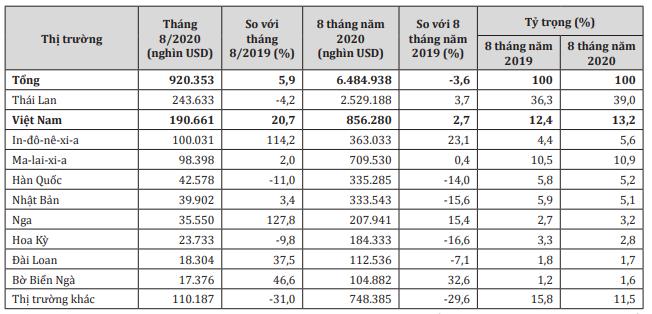 Việt Nam là thị trường cung cấp cao su lớn thứ 2 cho Trung Quốc - Ảnh 1.