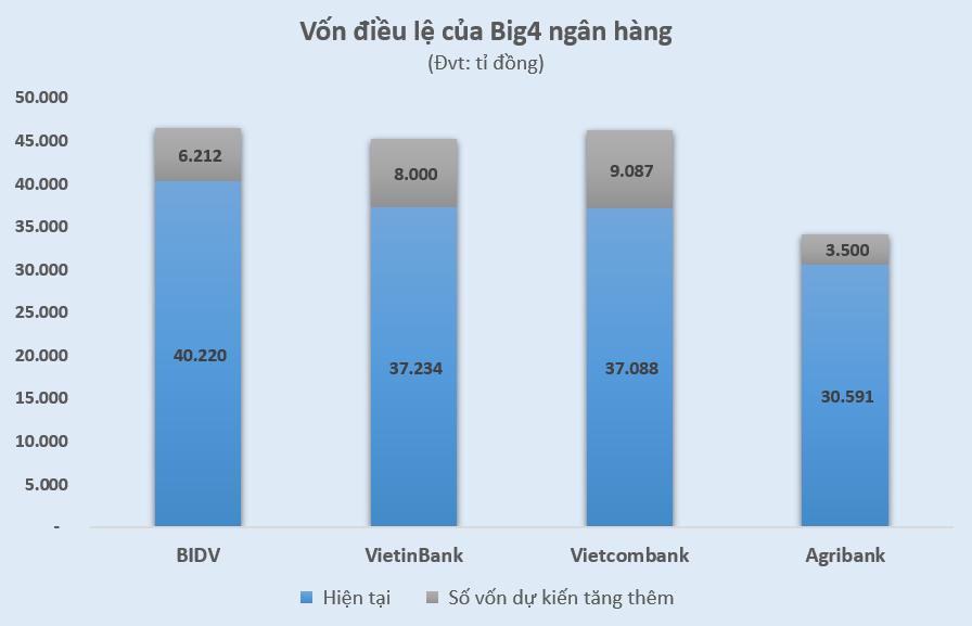 Vietcombank, VietinBank, BIDV được lợi gì từ qui định về vốn mới? - Ảnh 1.