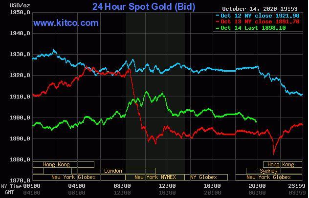 Giá vàng hôm nay 15/10: Quanh ngưỡng mức 1.900 USD/ounce - Ảnh 1.