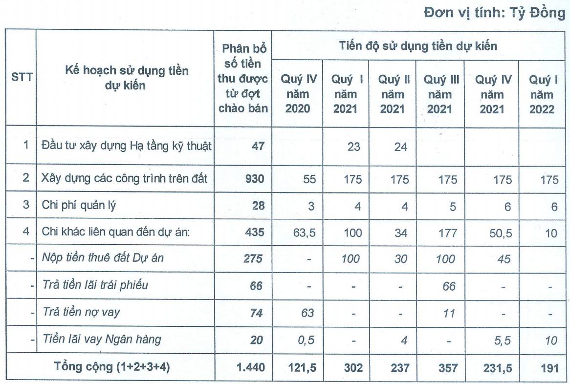 Vinaconex ITC muốn huy động 1.440 tỉ đồng cho dự án Cái Giá, tăng vốn gấp 5 lần - Ảnh 1.