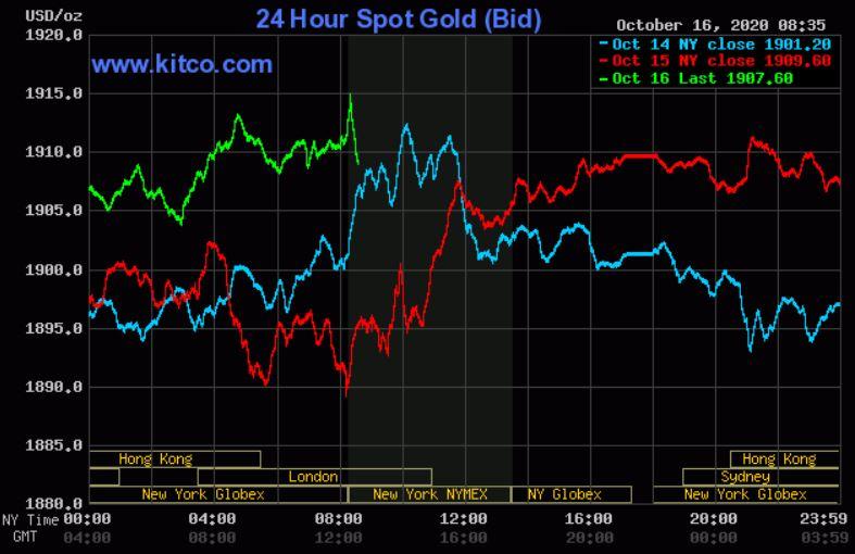 Dự báo giá vàng 17/10: USD lao dốc, vàng dần lấy lại đà phục hồi? - Ảnh 2.