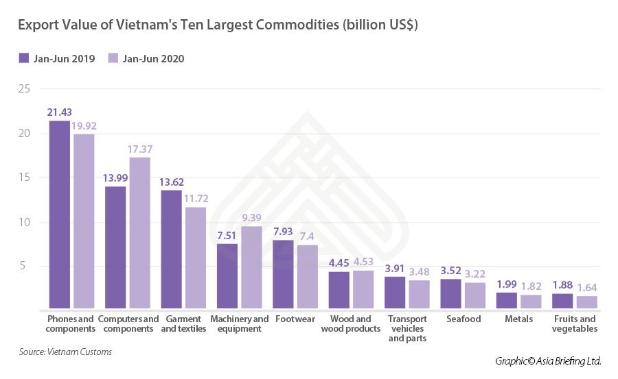 Triển vọng phục hồi kinh tế của Việt Nam vẫn tích cực và là điểm sáng nhất trong số các nước châu Á - Ảnh 4.
