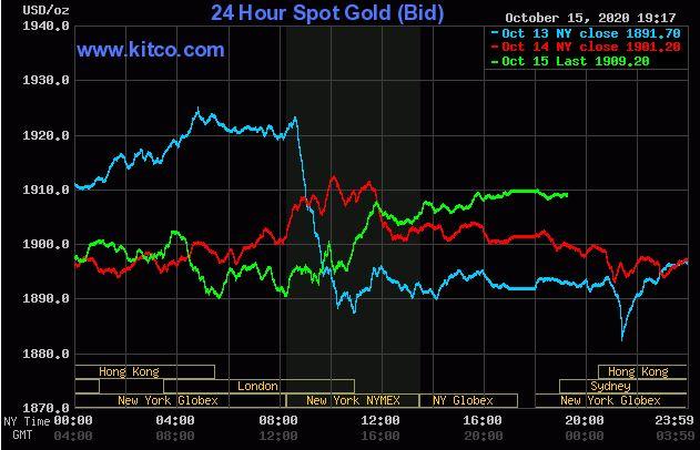 Giá vàng hôm nay 16/10: Vàng tăng do thêm tín hiệu tích cực về gói cưu trợ COVID-19 - Ảnh 1.