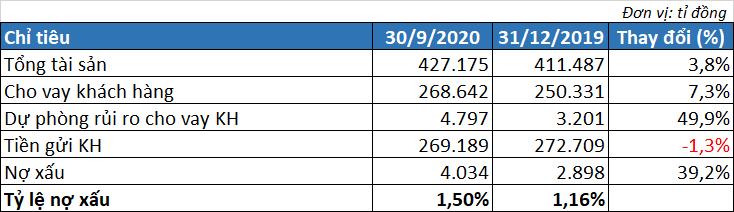 MB lãi hơn 8.100 tỉ đồng trước thuế, nợ xấu tăng hơn 39% trong 9 tháng đầu năm - Ảnh 3.