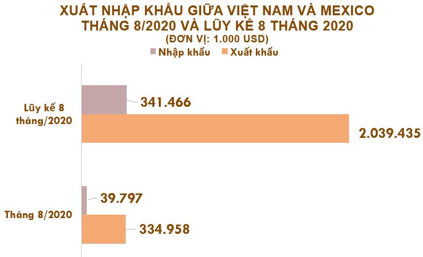 Xuất nhập khẩu Việt Nam và Mexico tháng 8/2020: Kim ngạch xuất khẩu đạt 335 triệu USD - Ảnh 2.