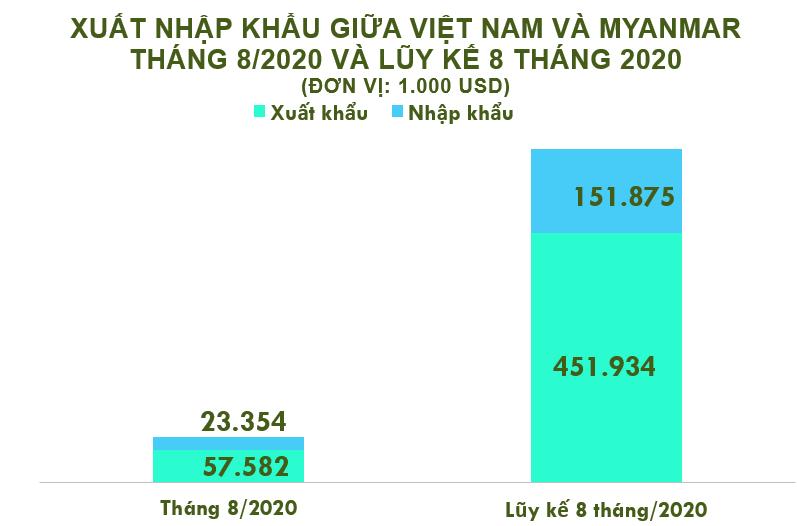 Xuất nhập khẩu Việt Nam và Myanmar tháng 8/2020: Nhập khẩu cao su tăng 166% - Ảnh 2.