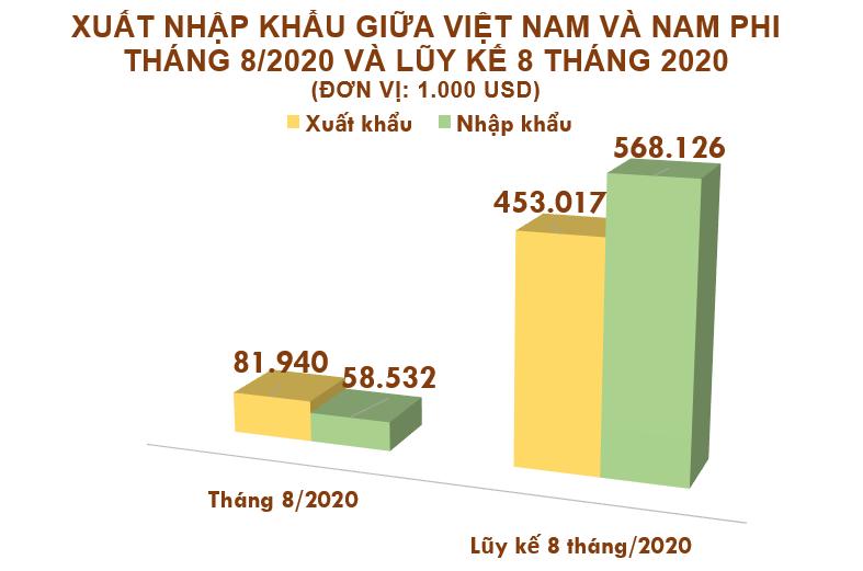 Xuất nhập khẩu Việt Nam và Nam Phi tháng 8/2020: Xuất khẩu sang nước bạn gần 82 triệu USD - Ảnh 2.
