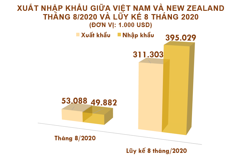 Xuất nhập khẩu Việt Nam và New Zealand tháng 8/2020: Xuất khẩu chủ yếu điện thoại các loại và linh kiện - Ảnh 2.