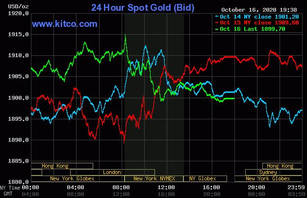 Giá vàng hôm nay 17/10: Vàng quay đầu giảm 1.899 USD/ounce - Ảnh 1.