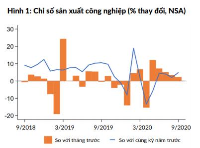 WB: Kinh tế Việt Nam tăng tốc trở lại trong quí III, tăng trưởng GDP 2020 có thể đạt 2,5 - 3,0% - Ảnh 1.