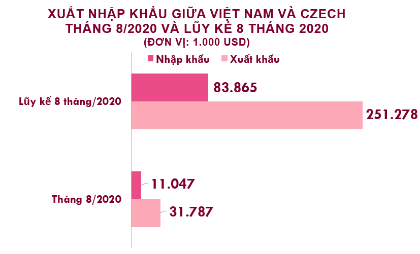 Xuất nhập khẩu Việt Nam và Czech tháng 8/2020: Duy trì xuất siêu - Ảnh 2.