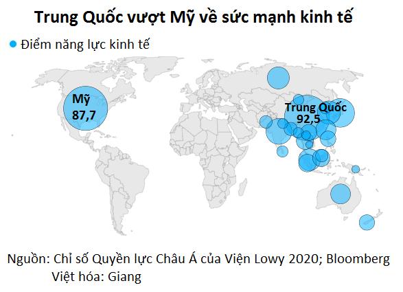 Trung Quốc đang bắt kịp ảnh hưởng của Mỹ tại châu Á - Ảnh 3.