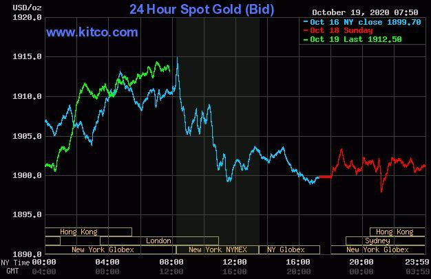 Dự báo giá vàng 20/10: Vàng sẽ nối tiếp đà tăng giá? - Ảnh 2.