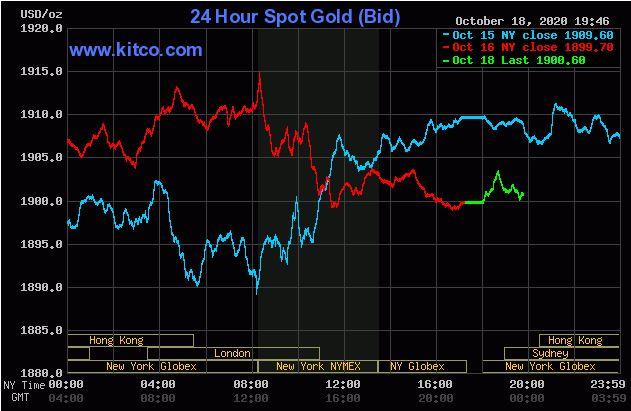 Giá vàng hôm nay 19/10: Vàng duy trì ngưỡng 1.900 USD/ounce trong phiên đầu tuần - Ảnh 1.
