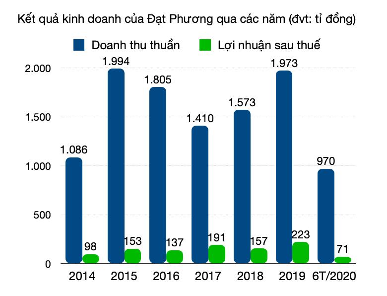 Ba doanh nghiệp trúng thầu dự án thành phần cao tốc Bắc - Nam đoạn Vĩnh Hảo - Phan Thiết kinh doanh ra sao? - Ảnh 3.