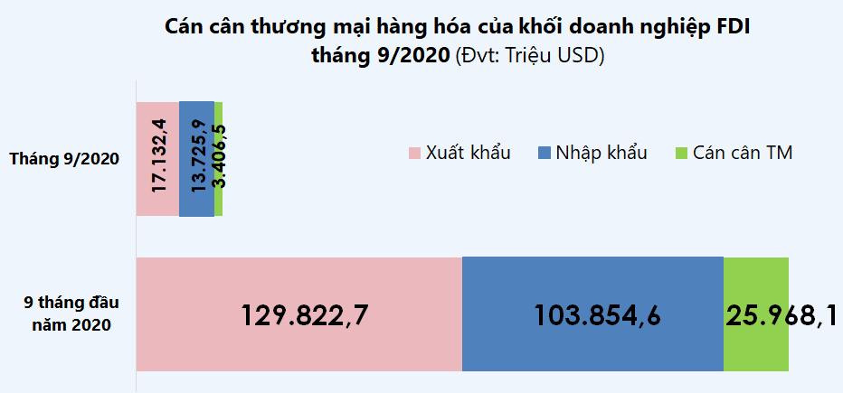 Top 10 mặt hàng doanh nghiệp FDI xuất nhập khẩu nhiều nhất tháng 9/2020 - Ảnh 1.