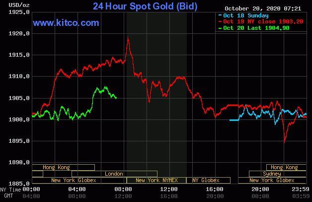 Dự báo giá vàng 21/10: Vàng có thể tiếp tục lên ngưỡng cao? - Ảnh 2.