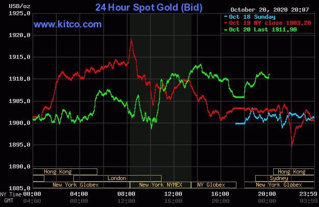 Giá vàng hôm nay 21/10: Vàng giao dịch quanh mức 1.900 USD/ounce - Ảnh 1.