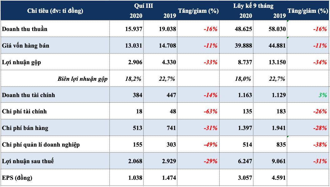 PV GAS đạt 94% mục tiêu lợi nhuận năm sau 9 tháng, hơn 430 tỉ đồng nợ xấu - Ảnh 1.