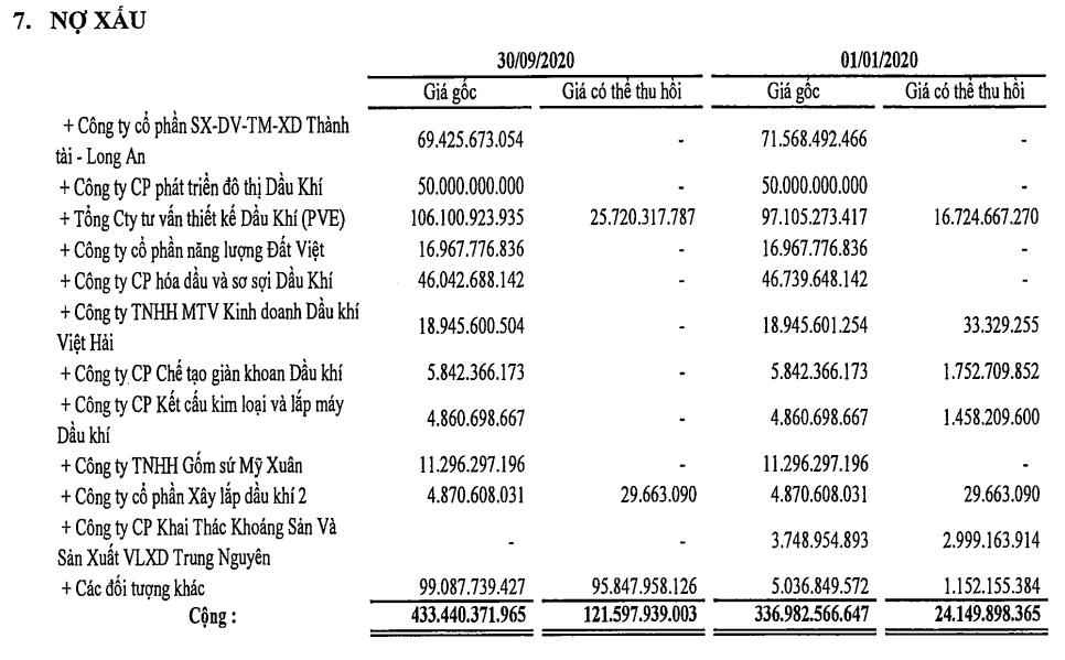 PV GAS đạt 94% mục tiêu lợi nhuận năm sau 9 tháng, hơn 430 tỉ đồng nợ xấu - Ảnh 2.