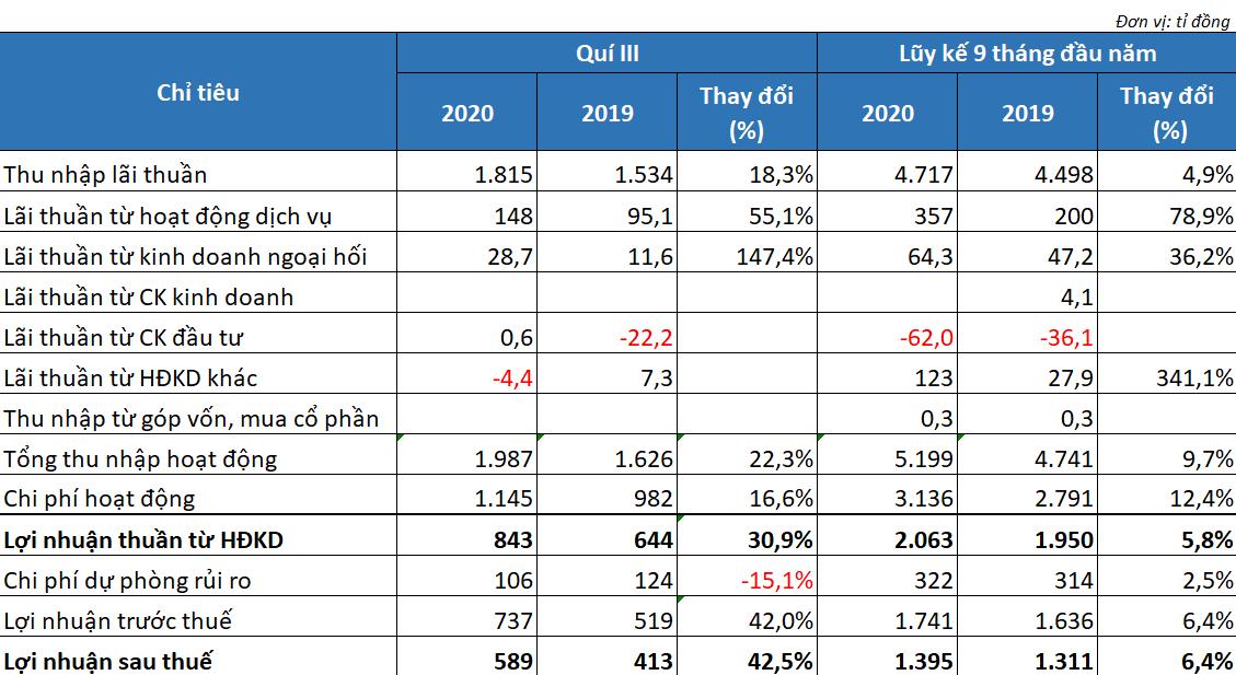 LienVietPostBank bứt tốc trong quí III, lãi 9 tháng vượt chỉ tiêu cả năm - Ảnh 2.