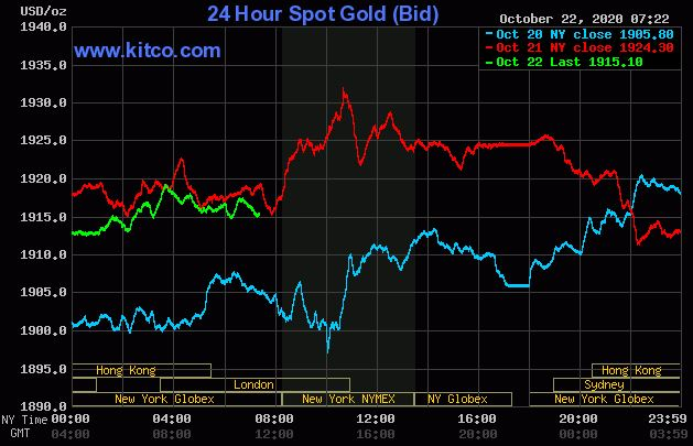 Dự báo giá vàng 23/10: USD tăng trở lại, vàng sẽ còn giảm thêm? - Ảnh 2.