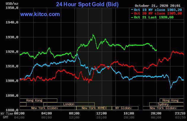 Giá vàng hôm nay 22/10: Vàng bất ngờ quay đầu giảm - Ảnh 1.