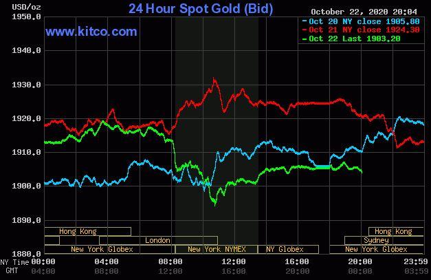 Giá vàng hôm nay 23/10: Vàng giảm gần về mức 1.900 USD/ounce - Ảnh 1.