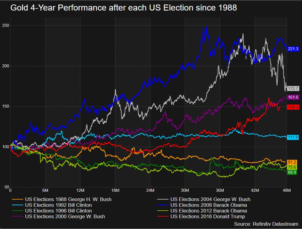 Giá vàng phản ứng thế nào khi ngày bầu cử Mỹ đang tới gần? - Ảnh 1.