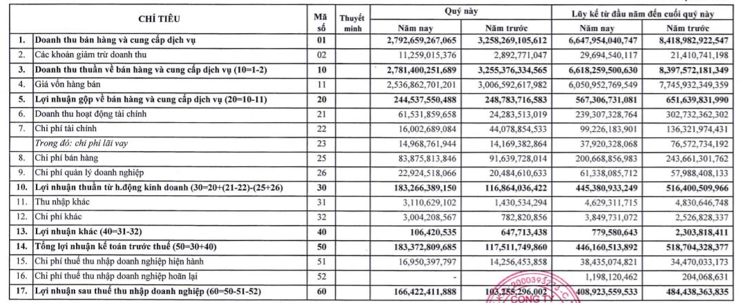 Lãi quí III của Minh Phú tăng 61% nhưng thực hiện chưa được nửa kế hoạch năm - Ảnh 1.
