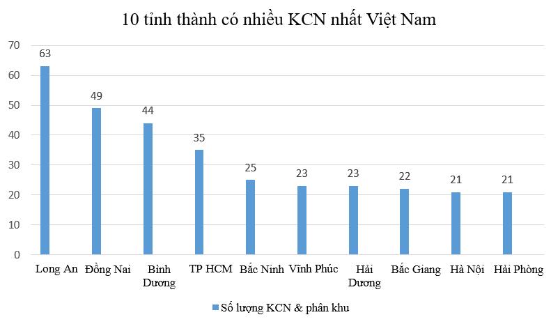 Cả nước có 336 KCN, qui mô tăng gấp 300 lần sau 34 năm - Ảnh 3.