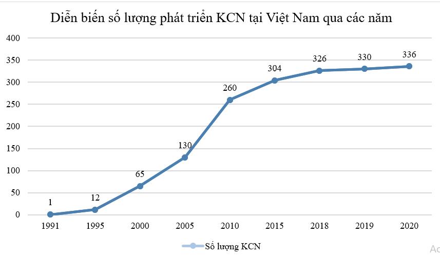 Cả nước có 336 KCN, qui mô tăng gấp 300 lần sau 34 năm - Ảnh 1.