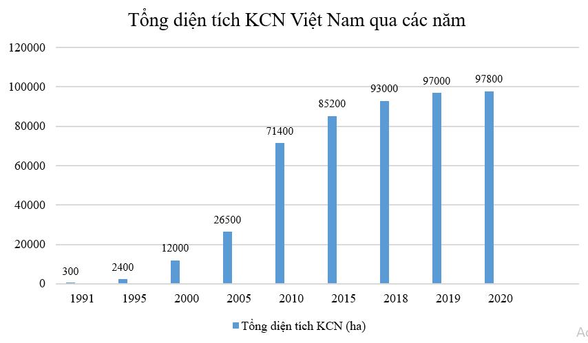 Cả nước có 336 KCN, qui mô tăng gấp 300 lần sau 34 năm - Ảnh 2.