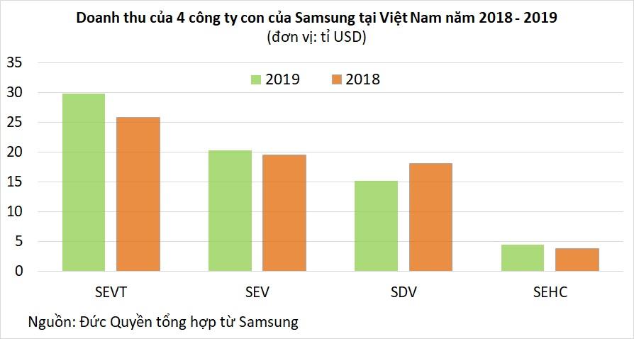 Samsung tại Việt Nam: Doanh thu mỗi năm 1,6 triệu tỉ đồng, bằng 26% GDP cả nước - Ảnh 2.