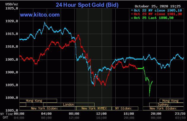 Giá vàng hôm nay 26/10: Vàng sụt giảm dưới ngưỡng 1.900 USD/ounce - Ảnh 1.