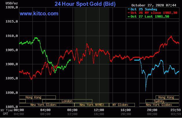 Dự báo giá vàng 28/10: Đánh mất đà tăng, giá vàng sẽ còn giảm tiếp? - Ảnh 2.