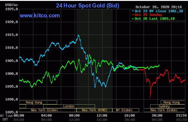 Giá vàng hôm nay 27/10: Vàng vẫn quanh ngưỡng 1.900 USD/ounce - Ảnh 1.