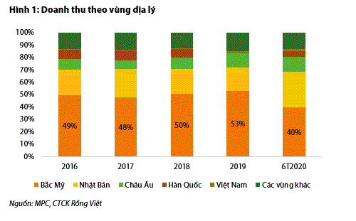 VDSC: Minh Phú sẽ phải tái cơ cấu các thị trường xuất khẩu sau vụ kết luận tránh thuế CBPG ở Mỹ  - Ảnh 1.
