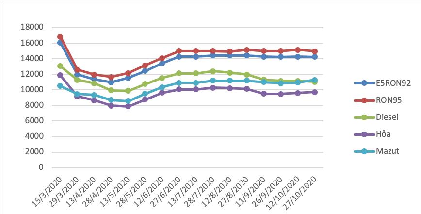 Giá xăng giảm gần 200 đồng/lít từ chiều ngày 27/10 - Ảnh 1.