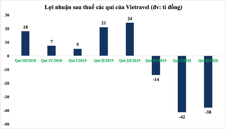 Vietravel Airlines trước bài toán năng lực tài chính và thị phần trong thị trường hàng không - Ảnh 1.